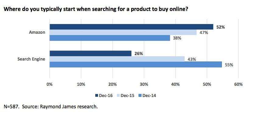 seo статья не поможет продавать в гугл