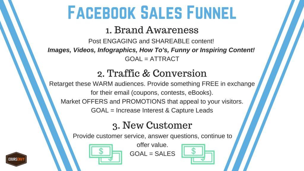 воронка продаж в фейсбуке