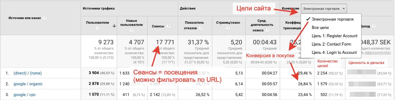 настроенные цели в гугл аналитикс