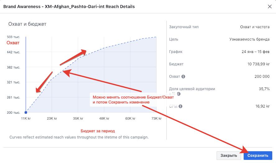 бюджет и охват одной версии планировщика фейсбук
