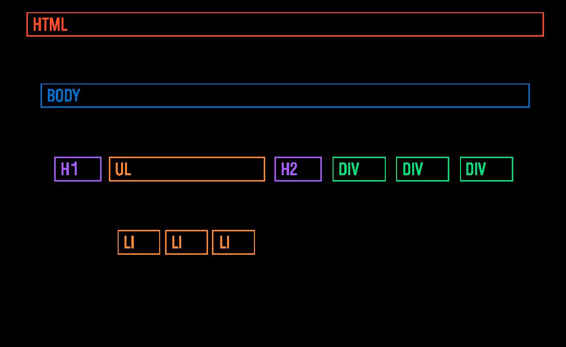 родители и дочерние элементы html