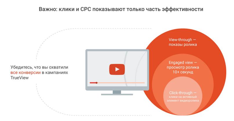 конверсии на youtube