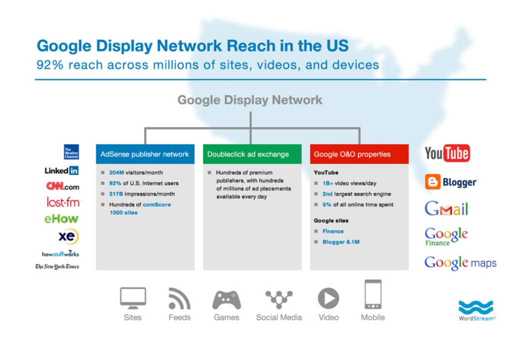 КМС гугл адвордс это 92% всех сайтов