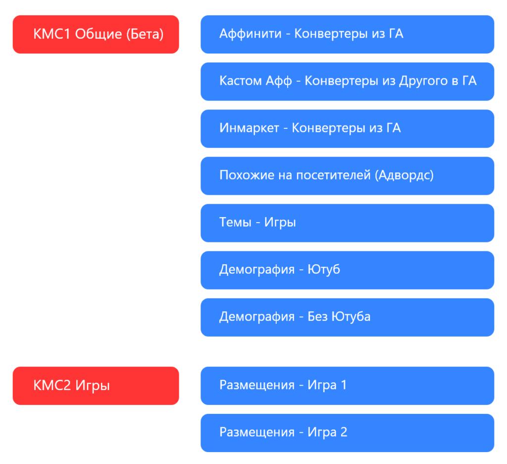 структура аккаунта гугл под кмс