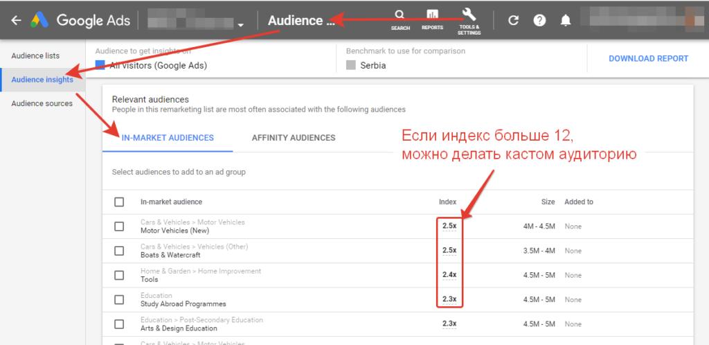 индекс афиинити в гугл рекламе
