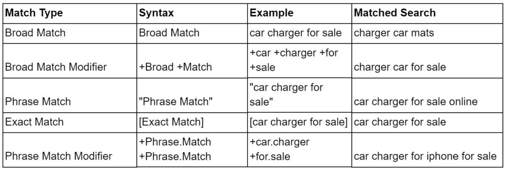 широкое фразовое соответствие и типы соответствия гугл рекламы