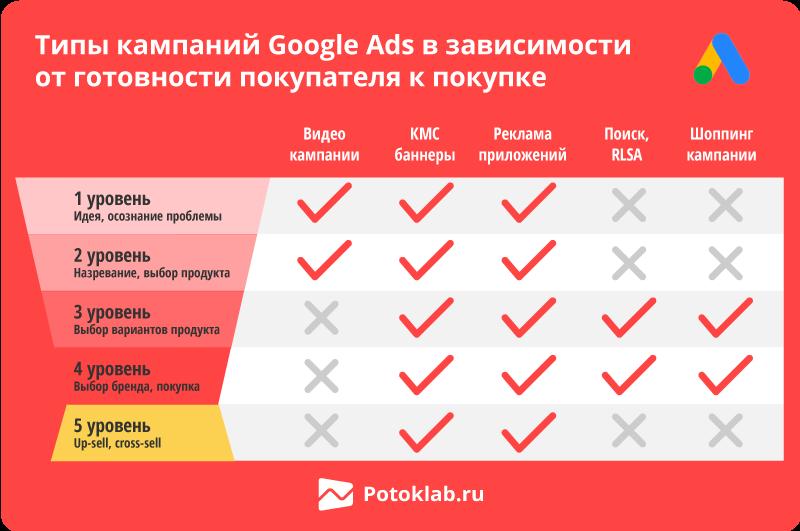 google ads типы кампаний на пути по воронке продаж